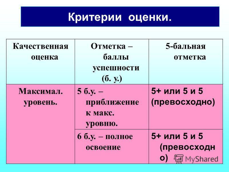 Критерии оценки. Качественная оценка Отметка – баллы успешности (б. у.) 5-бальная отметка Максимал. уровень. 5 б.у. – приближение к макс. уровню. 5+ или 5 и 5 (превосходно) 6 б.у. – полное освоение 5+ или 5 и 5 (превосходно)