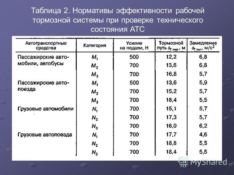 Таблица 2. Нормативы эффективности рабочей тормозной системы при проверке технического состояния АТС