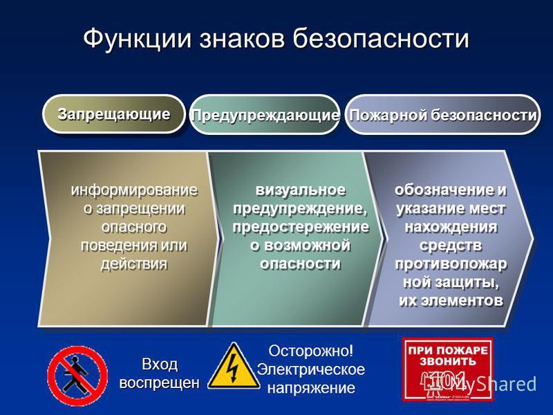 Функции знаков безопасности Запрещающие Запрещающие ПредупреждающиеПредупреждающие Пожарной безопасности визуальное предупреждение, предостережение о возможной опасности обозначение и указание мест нахождения средств противопожарной защиты, их элемен