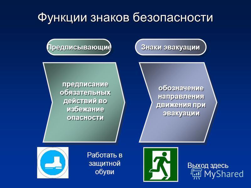Функции знаков безопасности Предписывающие Предписывающие Знаки эвакуации предписание обязательных действий во избежание опасности обозначение направления движения при эвакуации Работать в защитной обуви Выход здесь
