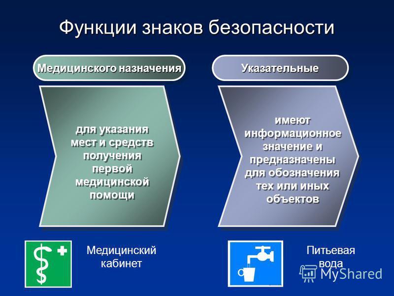 Функции знаков безопасности Медицинского назначения Указательные Указательные для указания мест и средств получения первой медицинской помощи имеют информационное значение и предназначены для обозначения тех или иных объектов Медицинский кабинет Пить
