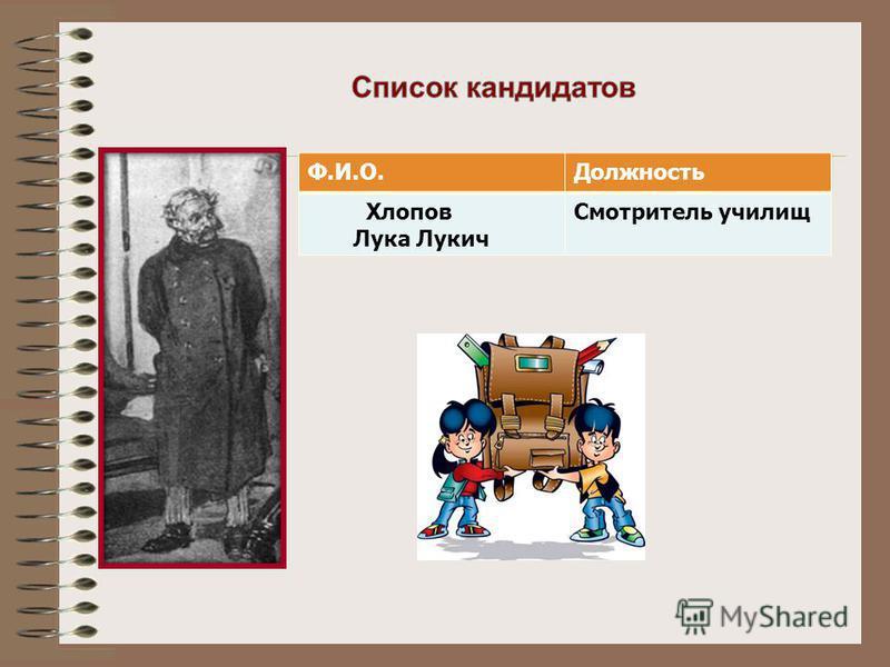 Ф.И.О.Должность Хлопов Лука Лукич Смотритель училищ