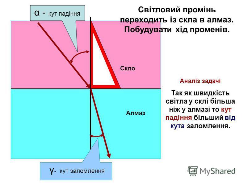 Алмаз Скло α - кут падіння γ - кут заломлення Аналіз задачі Так як швидкість світла у склі більша ніж у алмазі то кут падіння більший від кута заломлення. Світловий промінь переходить із скла в алмаз. Побудувати хід променів.