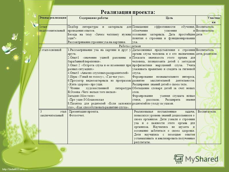 http://linda6035.ucoz.ru/ Этапы реализации Содержание работы Цель Участни ки 1 этап подготовительный Подбор литературы и материала для проведения опытов. Беседа на тему «Зачем человеку нужны уши?» Рассматривание строение уха на картинке. Повышение эф