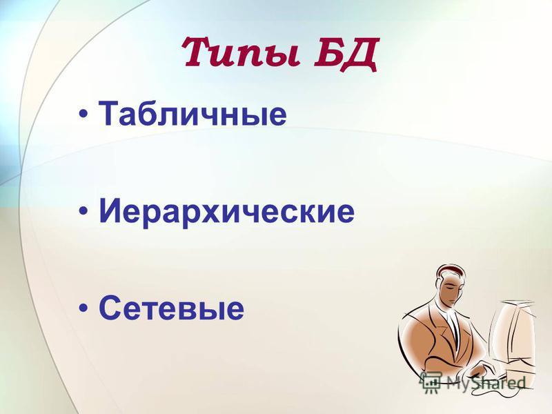 Типы БД Табличные Иерархические Сетевые