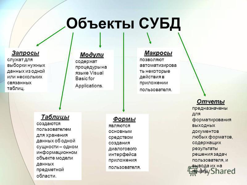 Объекты СУБД Таблицы создаются пользователем для хранения данных об одной сущности – одном информационном объекте модели данных предметной области. Запросы служат для выборки нужных данных из одной или нескольких связанных таблиц. Формы являются осно