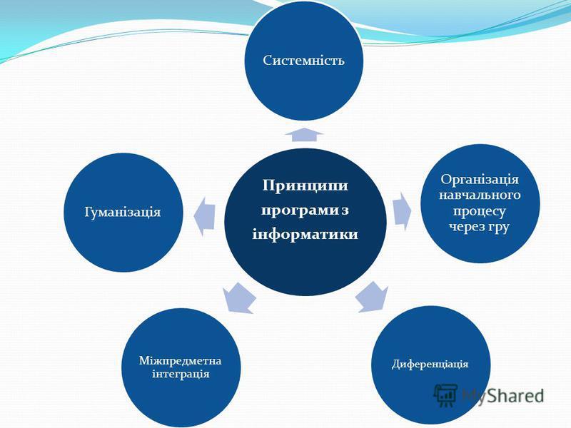 Принципи програми з інформатики Системність Організація навчального процесу через гру Диференціація Міжпредметна інтеграція Гуманізація