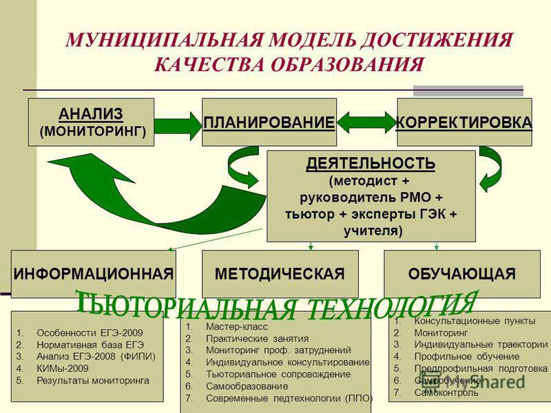 МУНИЦИПАЛЬНАЯ МОДЕЛЬ ДОСТИЖЕНИЯ КАЧЕСТВА ОБРАЗОВАНИЯ АНАЛИЗ (МОНИТОРИНГ) ПЛАНИРОВАНИЕКОРРЕКТИРОВКА ИНФОРМАЦИОННАЯМЕТОДИЧЕСКАЯОБУЧАЮЩАЯ ДЕЯТЕЛЬНОСТЬ (методист + руководитель РМО + тьютор + эксперты ГЭК + учителя) 1. Особенности ЕГЭ-2009 2. Нормативная
