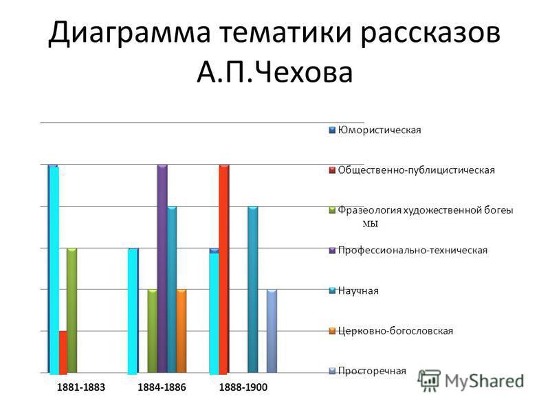 Диаграмма тематики рассказов А.П.Чехова мы