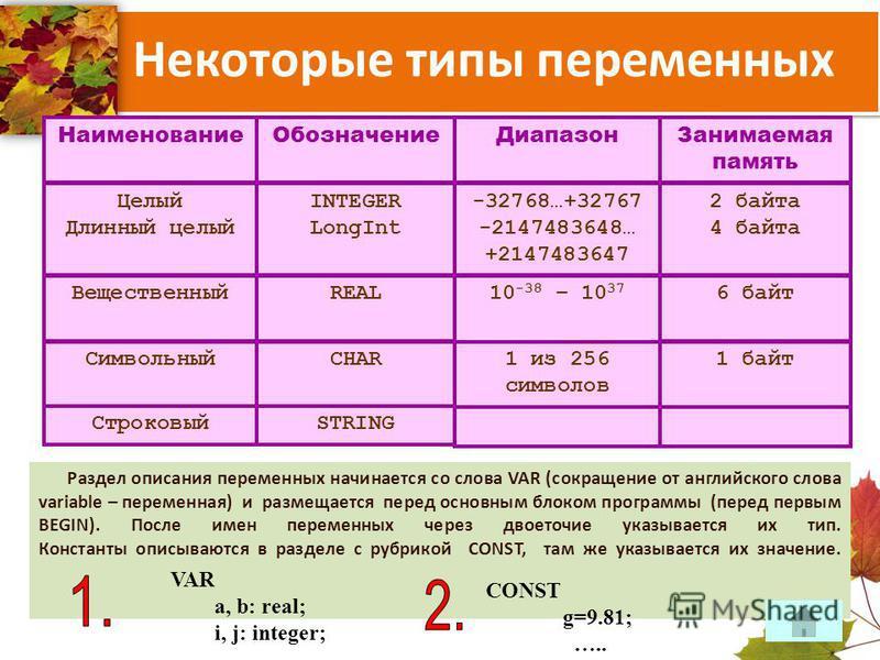 Диапазон Занимаемая память -32768…+32767 -2147483648… +2147483647 2 байта 4 байта Обозначение INTEGER LongInt Наименование Целый Длинный целый 10 -38 – 10 37 6 байт 1 из 256 символов 1 байт REAL CHAR STRING Вещественный Символьный Строковый Раздел оп