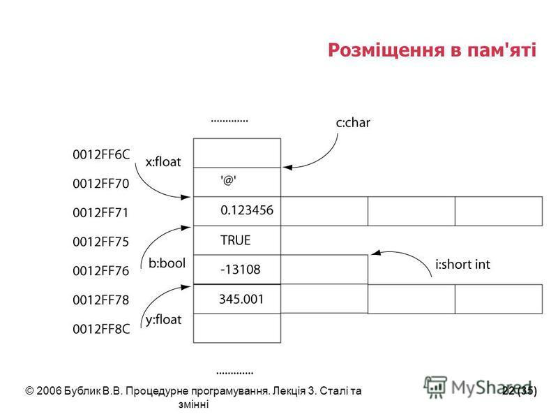 © 2006 Бублик В.В. Процедурне програмування. Лекція 3. Сталі та змінні 22 (35) Розміщення в пам'яті