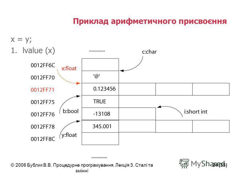 © 2006 Бублик В.В. Процедурне програмування. Лекція 3. Сталі та змінні 24 (35) Приклад арифметичного присвоєння x = y; 1.lvalue (x)