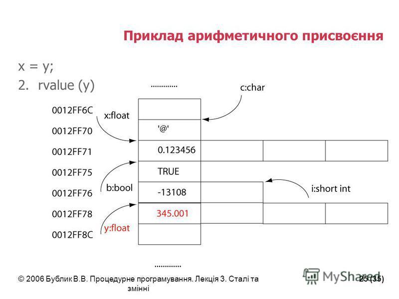 © 2006 Бублик В.В. Процедурне програмування. Лекція 3. Сталі та змінні 25 (35) Приклад арифметичного присвоєння x = y; 2.rvalue (y)