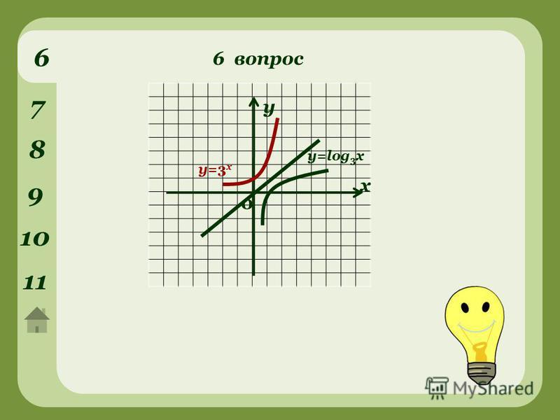 6 вопрос 6 7 8 9 10 1111 у х 0 y=log 3 x y=3 x