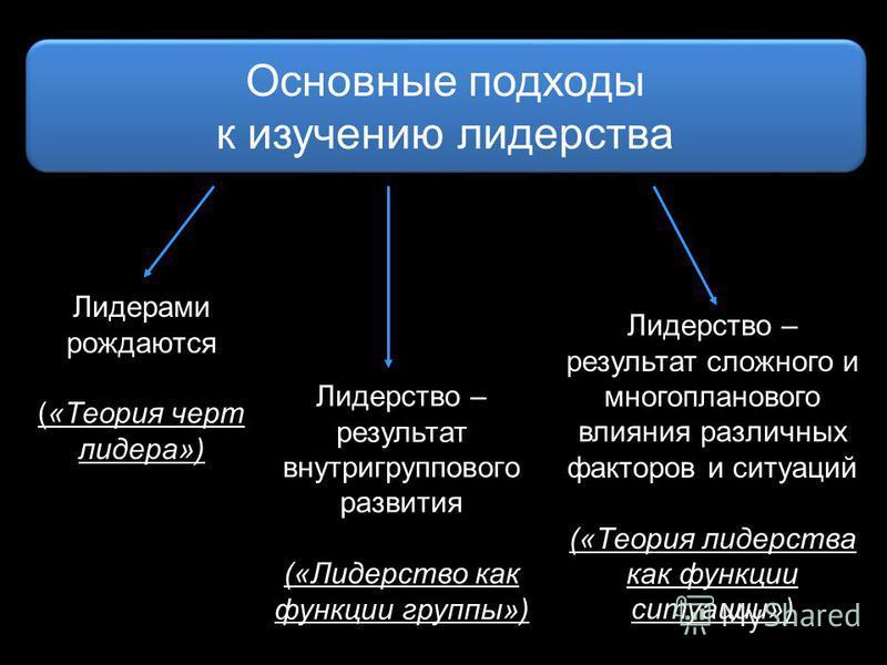 Лидерами рождаются («Теория черт лидера») Лидерство – результат внутригруппового развития («Лидерство как функции группы») Лидерство – результат сложного и многопланового влияния различных факторов и ситуаций («Теория лидерства как функции ситуации»)
