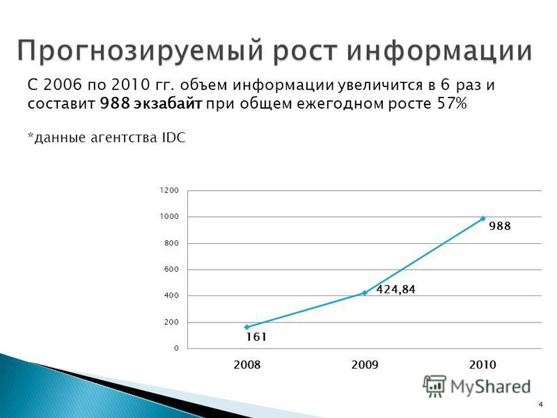 С 2006 по 2010 гг. объем информации увеличится в 6 раз и составит 988 экзабайт при общем ежегодном росте 57% *данные агентства IDC 4