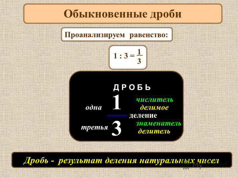 одна третья знаменатель числитель делимое делитель 1313 Д Р О Б Ь деление Обыкновенные дроби Проанализируем равенство: 1 : 3 = 1313 Дробь - результат деления натуральных чисел