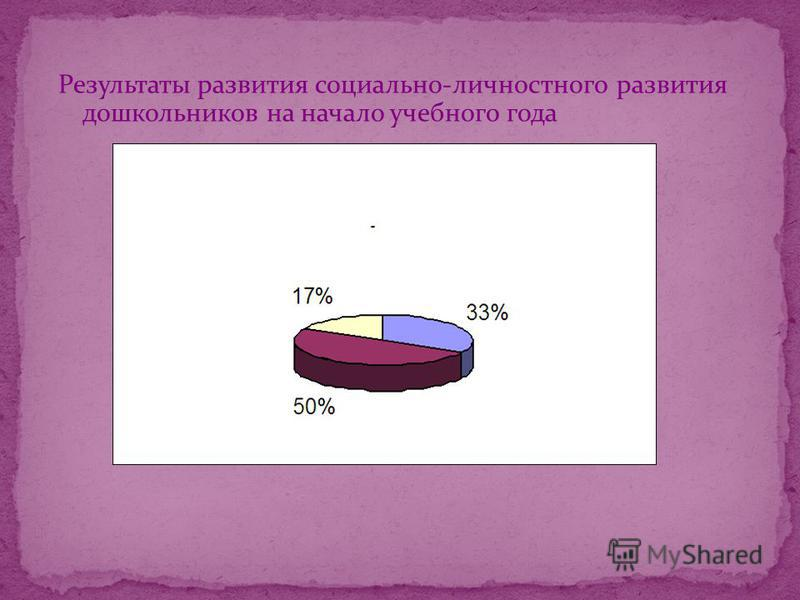 Результаты развития социально-личностного развития дошкольников на начало учебного года
