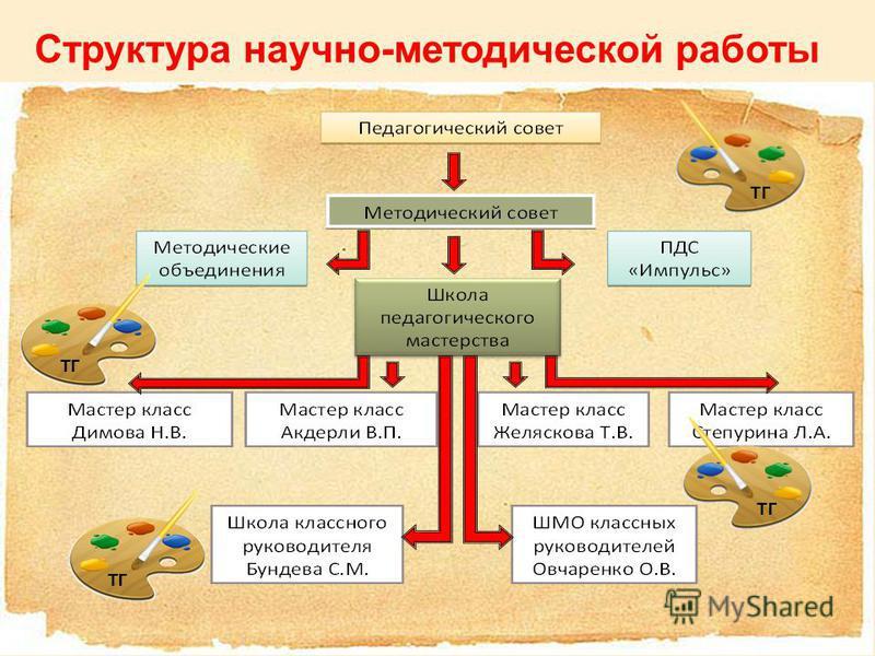 Структура научно-методической работы