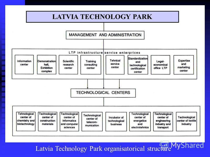 LATVIA TECHNOLOGY PARK Latvia Technology Park organisatorical structure