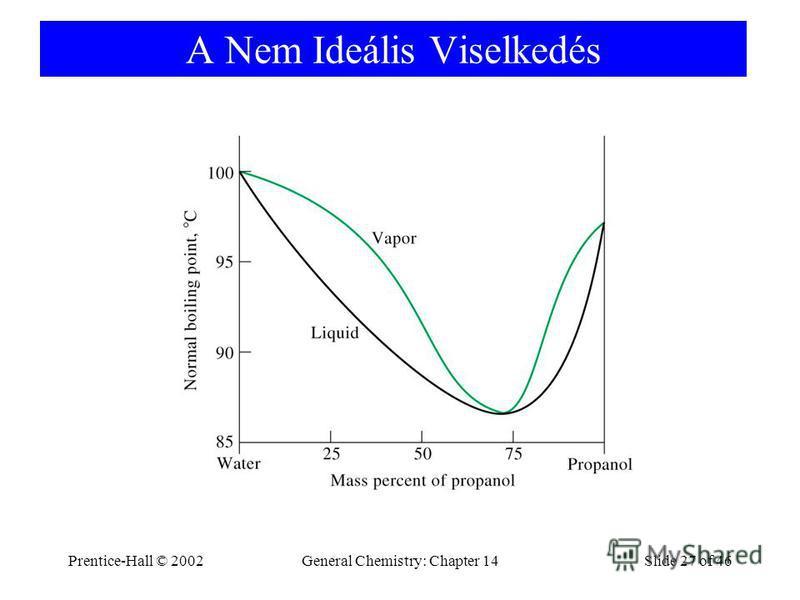 Prentice-Hall © 2002General Chemistry: Chapter 14Slide 27 of 46 A Nem Ideális Viselkedés