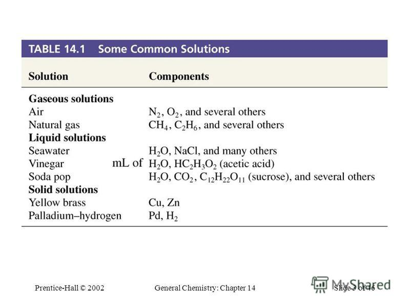 Prentice-Hall © 2002General Chemistry: Chapter 14Slide 3 of 46 Table 14.1 Some Common Solutions