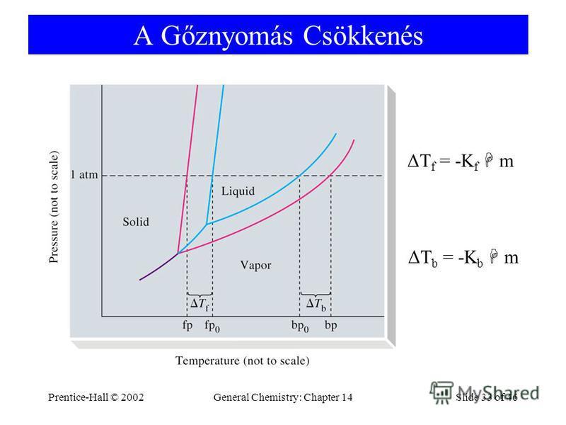 Prentice-Hall © 2002General Chemistry: Chapter 14Slide 33 of 46 A Gőznyomás Csökkenés ΔT f = -K f m ΔT b = -K b m