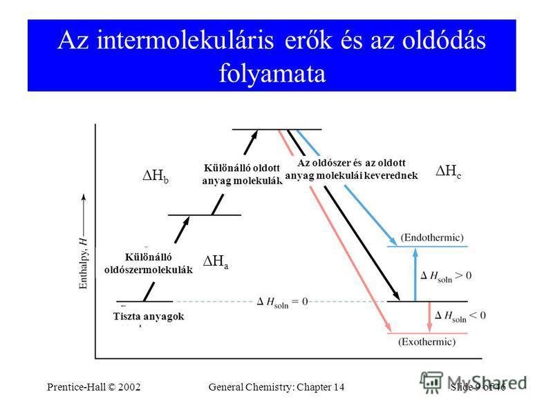 Prentice-Hall © 2002General Chemistry: Chapter 14Slide 9 of 46 Az intermolekuláris erők és az oldódás folyamata ΔHaΔHa ΔHbΔHb ΔHcΔHc Különálló oldószermolekulák Tiszta anyagok Különálló oldott anyag molekulák Az oldószer és az oldott anyag molekulái