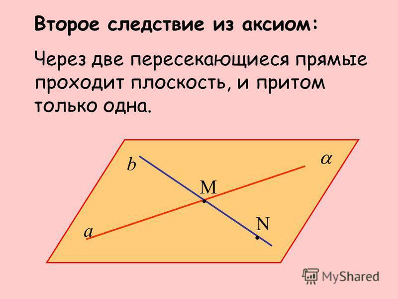 Второе следствие из аксиом: Через две пересекающиеся прямые проходит плоскость, и притом только одна. M N a b