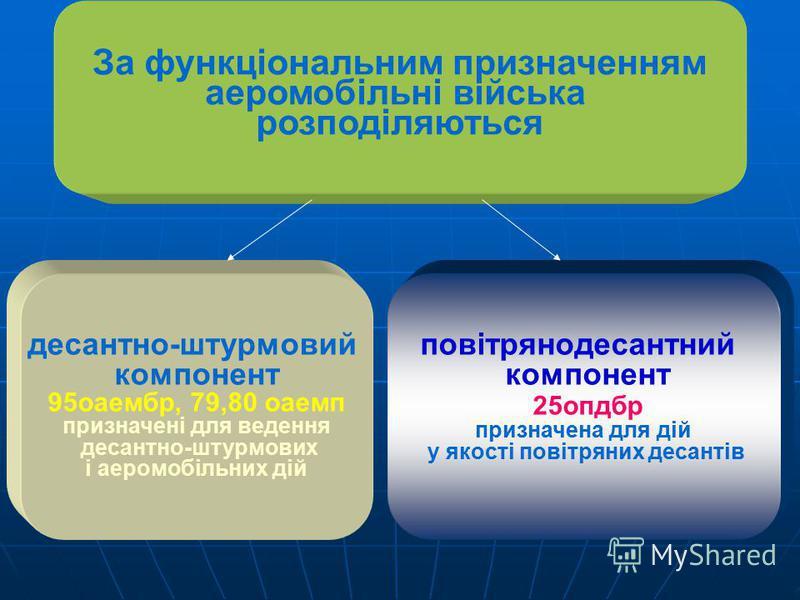 Аеромобільні війська високомобільний рід Сухопутних військ Збройних Сил України до складу якого входять: Повітрянодесантні Аеромобільні з'єднання, частини і підрозділи