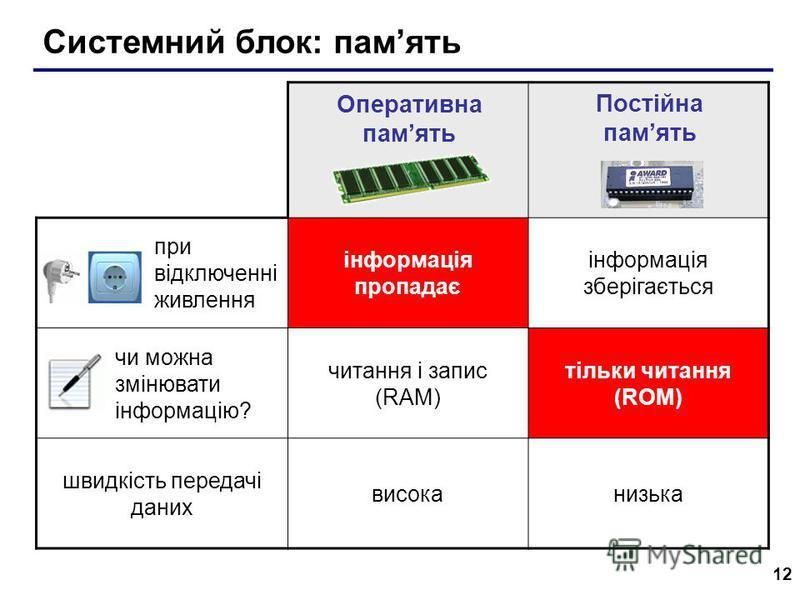 12 Системний блок: память при відключенні живлення інформація пропадає інформація зберігається чи можна змінювати інформацію? читання і запис (RAM) тільки читання (ROM) швидкість передачі даних високанизька Оперативна память Постійна память
