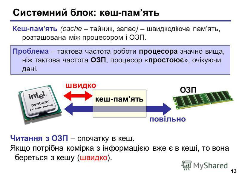 13 Системний блок: кеш-память Кеш-память (cache – тайник, запас) – швидкодіюча память, розташована між процесором і ОЗП. Проблема – тактова частота роботи процесора значно вища, ніж тактова частота ОЗП, процесор «простоює», очікуючи дані. кеш-память