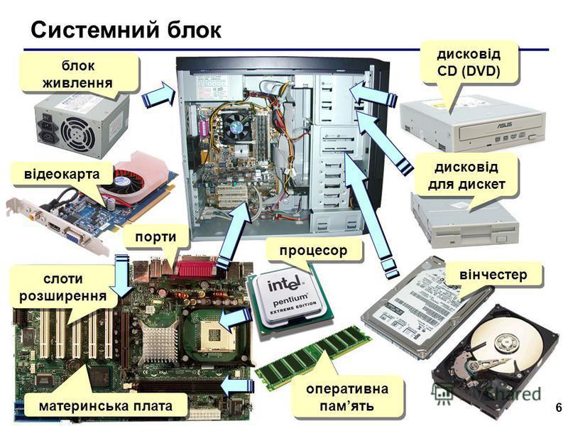 6 Системний блок блок живлення відеокарта порти слоти розширення материнська плата процесор оперативна память вінчестер дисковід для дискет дисковід СD (DVD)