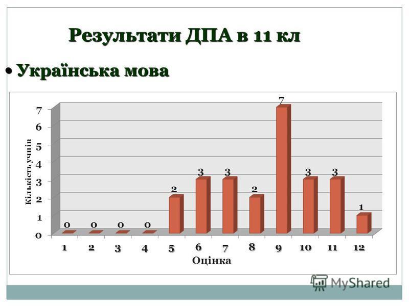 Результати ДПА в 11 кл Українська мова Українська мова