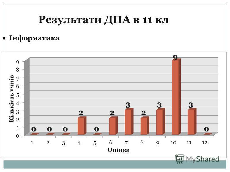 Результати ДПА в 11 кл Інформатика