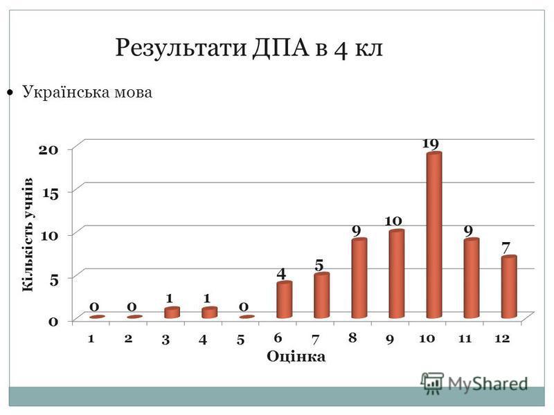 Результати ДПА в 4 кл Українська мова