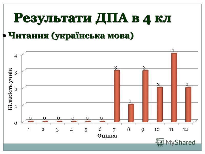 Результати ДПА в 4 кл Читання (українська мова) Читання (українська мова)