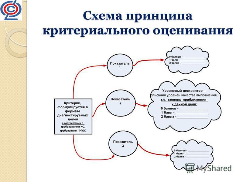 Схема принципа критериального оценивания