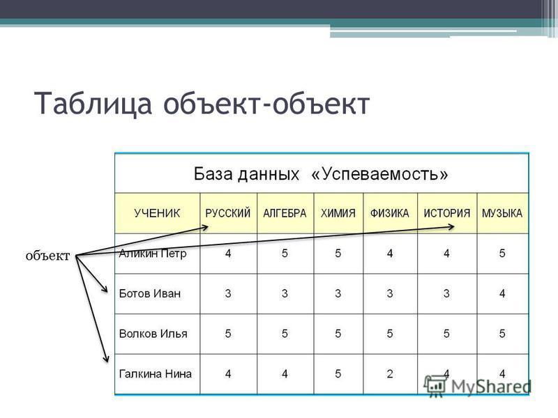 Таблица объект-объект объект