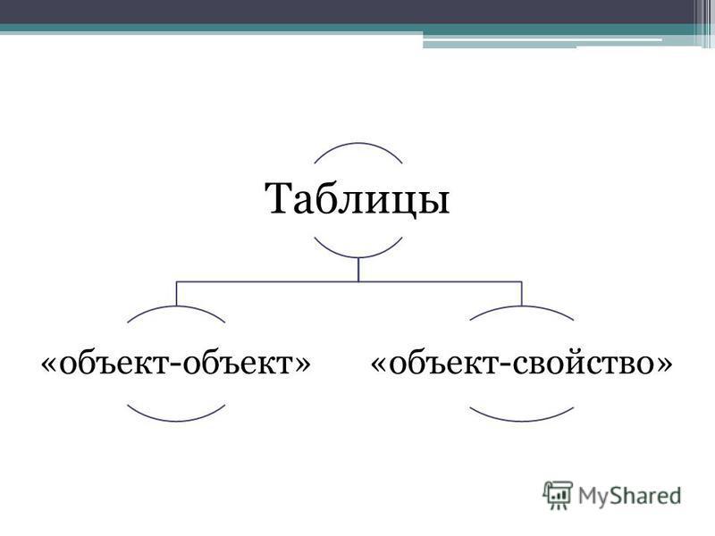 Таблицы «объект-объект»«объект-свойство»