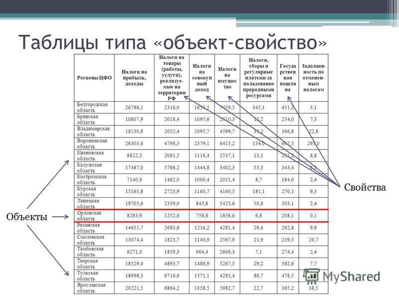 Таблицы типа «объект-свойство» Объекты Свойства
