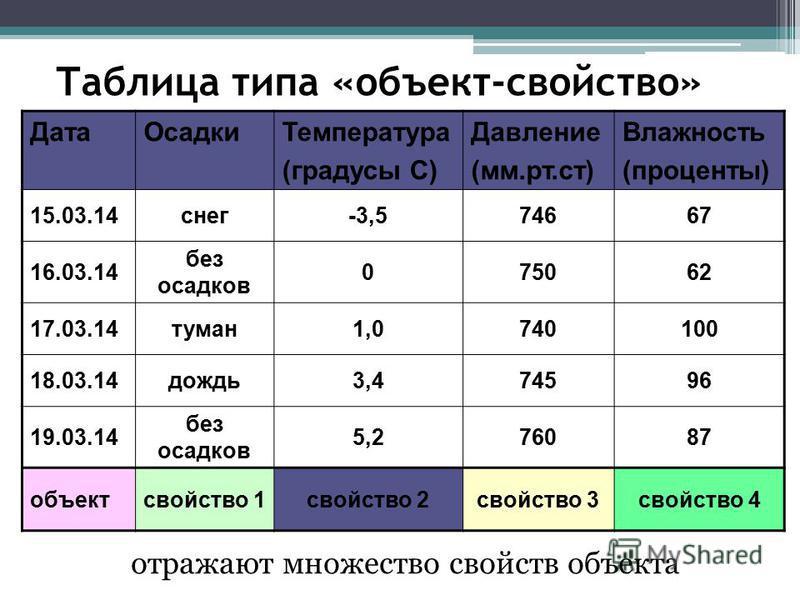 Таблица типа «объект-свойство» Дата ОсадкиТемпература (градусы С) Давление (мм.рт.ст) Влажность (проценты) 15.03.14 снег-3,574667 16.03.14 без осадков 075062 17.03.14 туман 1,0740100 18.03.14 дождь 3,474596 19.03.14 без осадков 5,276087 объектсвойств