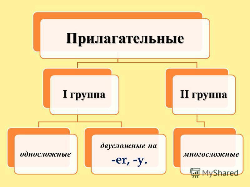 Прилагательные I группа односложные двусложные на -er, -y. II группа многосложные