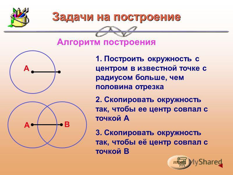 Алгоритм построения 1. Построить окружность с центром в известной точке с радиусом больше, чем половина отрезка 2. Скопировать окружность так, чтобы ее центр совпал с точкой А А 3. Скопировать окружность так, чтобы её центр совпал с точкой В А В Зада
