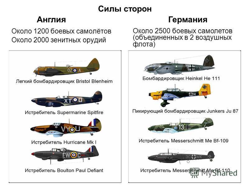 Силы сторон Около 1200 боевых самолётов Около 2000 зенитных орудий Около 2500 боевых самолетов (объединенных в 2 воздушных флота) Англия Германия