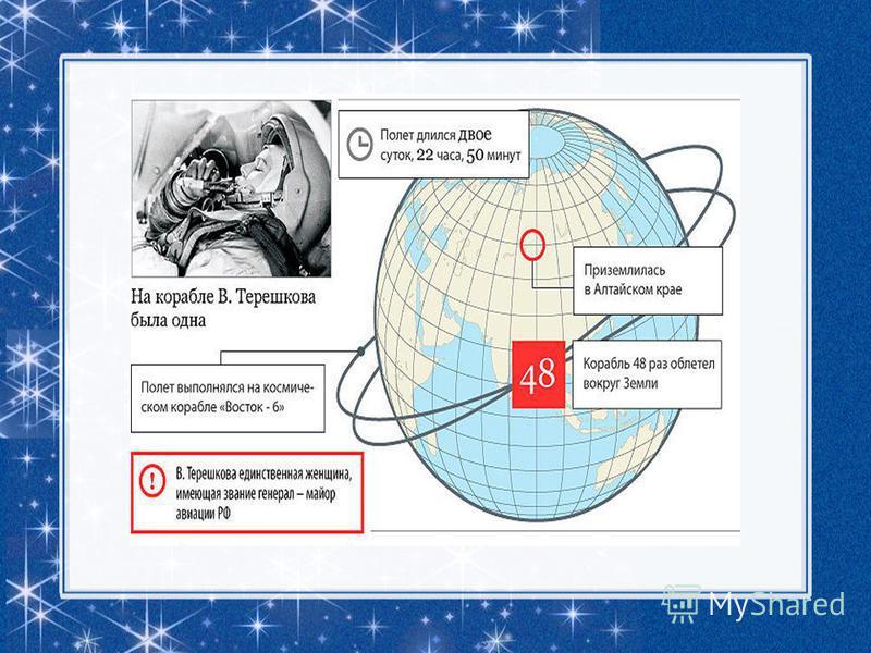 6 марта 2012 г Валентине Терешковой исполнилось 75 лет! «Чайкой» мы должны гордиться, То истории страницы!