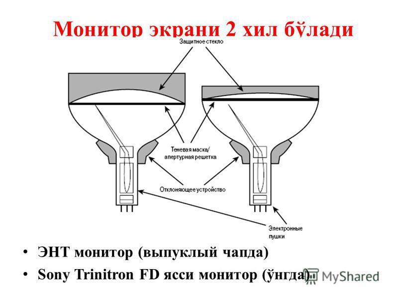 Монитор экрани 2 хил бўлади ЭНТ монитор (выпуклый чапда) Sony Trinitron FD ясси монитор (ўнгда)