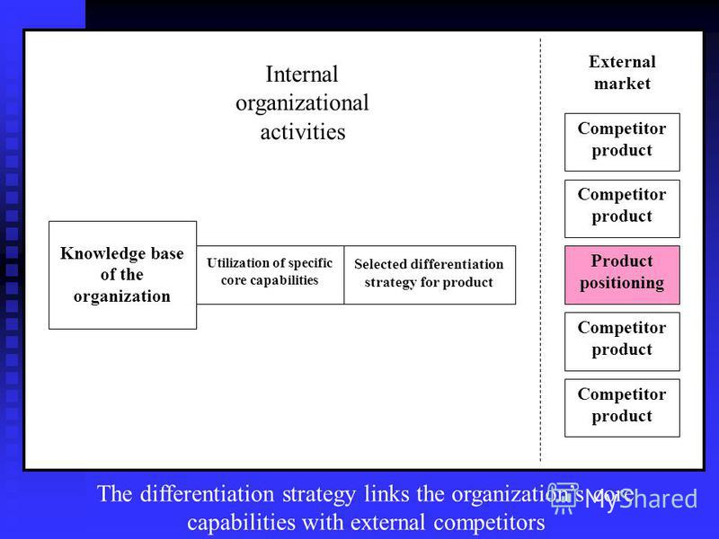 Knowledge base of the organization Utilization of specific core capabilities Selected differentiation strategy for product Product positioning Competitor product Competitor product Competitor product Competitor product External market Internal organi