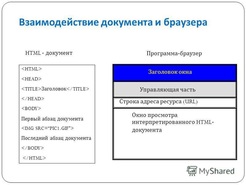 Заголовок Первый абзац документа Последний абзац документа HTML - документ Программа-браузер Управляющая часть Окно просмотра интерпретированного HTML - документа Заголовок окна Строка адреса ресурса ( URL) Взаимодействие документа и браузера