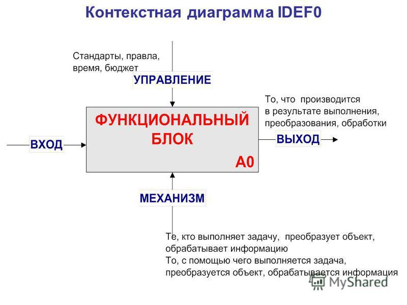 Контекстная диаграмма IDEF0